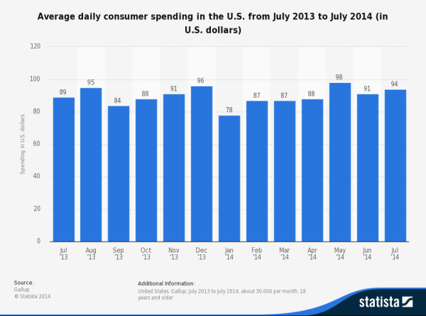 Consumer spending is flat because the middle class has no money. Duh.