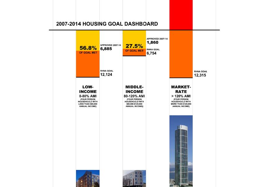 Council of Community Housing Organizations chart