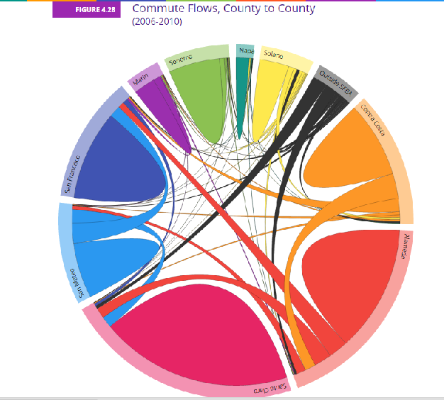 This fancy ABAG graphic shows the commute flows into and out of the nine Bay Area counties.