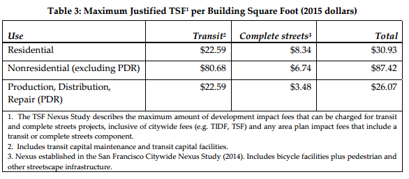 This is what we could legally charge developers, based on the actual costs of providing transit to new buildings