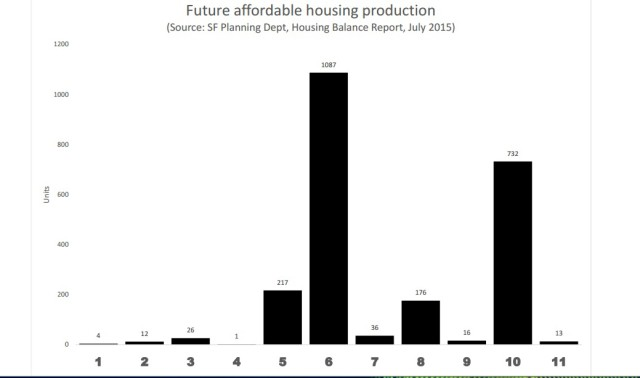 This chart shows future affordable housing by district. The vast majority is in only two districts